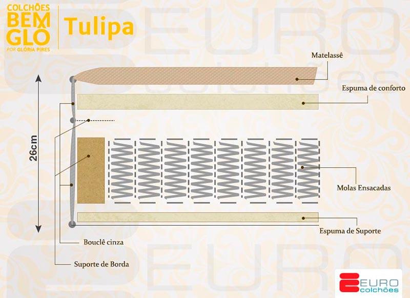 Ficha técnica da linha Bemglô Tulipa