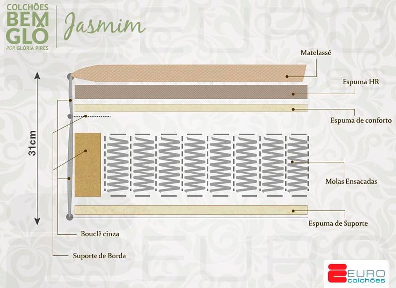 Ficha técnica da linha Bemglô Jasmin