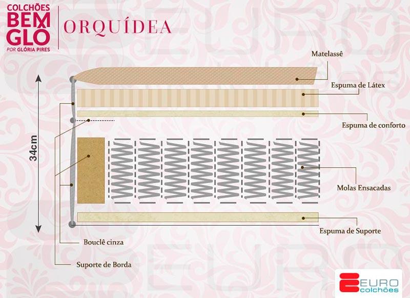 Ficha técnica da linha Bemglô Orquídea